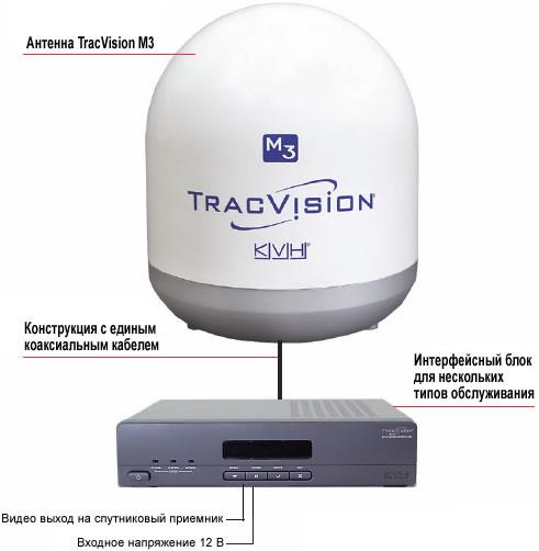 Спутниковая антенна для яхт - TracVision M3