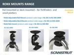 Новости от компании SCANSTRUT (UK)